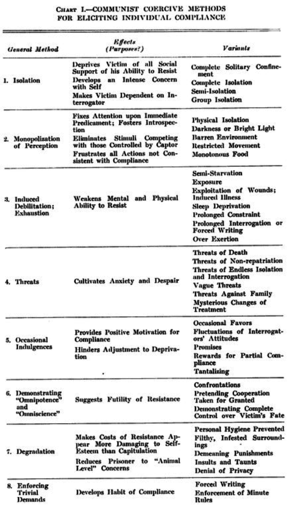 "A chart describing techniques used by Chinese Communists to 're-educate' their enemies, which later informed the CIA's enhanced interrogation program, here presented in Albert D. Biderman, ""Communist Attempts to Elicit False Confessions from Air Force Prisoners of War"" Bulletin of New York Academy of Medicine Vol 33, No. 9 (Sept 1957)"