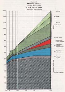 1956 Energy Supply Projection up to 1975 in the OEEC Area. Organisation for European Economic Co-Operation, Europe's Growing Needs of Energy: How Can They Be Met? (1958)